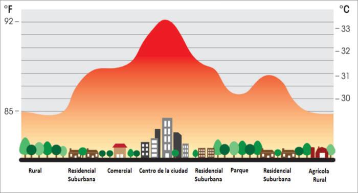 Gráfico de temperatura área geográfica